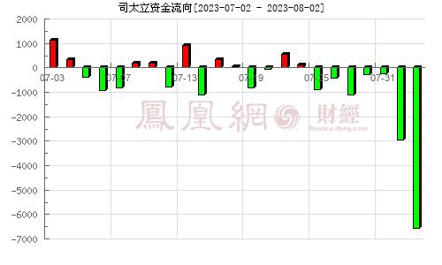 司太立(603520)资金流向分析图