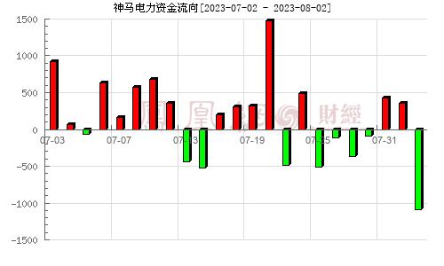 神�R�力(603530)�Y金流向分析�D