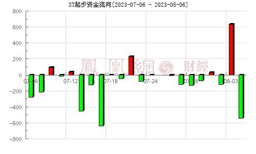 起步股份(603557)资金流向分析图