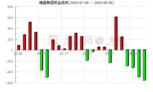 健盛集团(603558)资金流向分析图