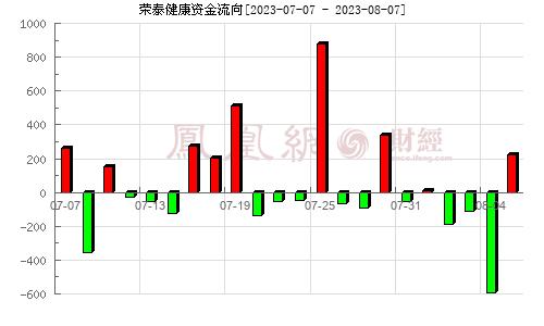 荣泰健康(603579)资金流向分析图