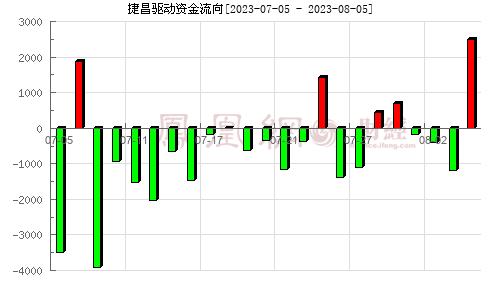 捷昌驱动(603583)资金流向分析图