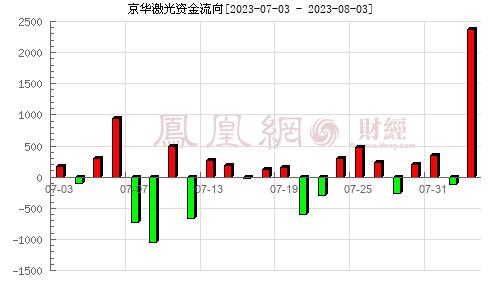 京华激光(603607)资金流向分析图