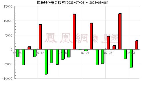 国联股份(603613)资金流向分析图