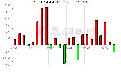 中曼石油(603619)资金流向分析图