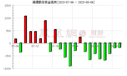 清源股份(603628)资金流向分析图