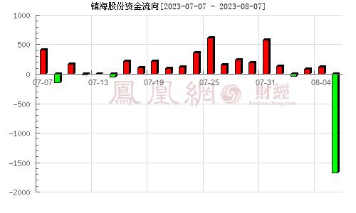 镇海股份(603637)资金流向分析图