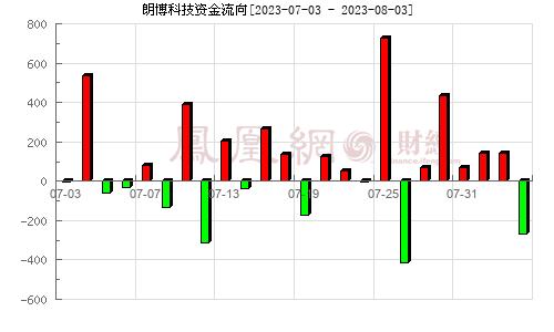 朗博科技(603655)资金流向分析图