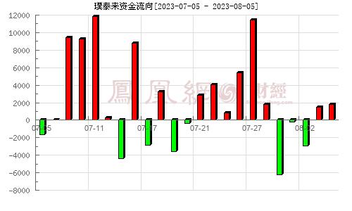 璞泰来(603659)资金流向分析图