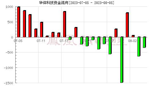华体科技(603679)资金流向分析图