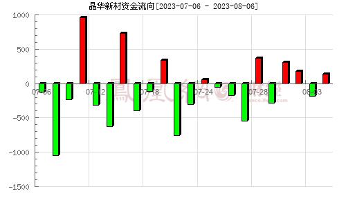 晶华新材(603683)资金流向分析图