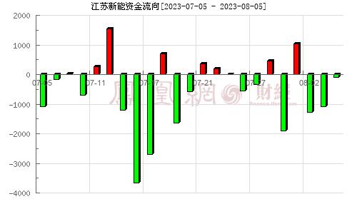 江苏新能(603693)资金流向分析图