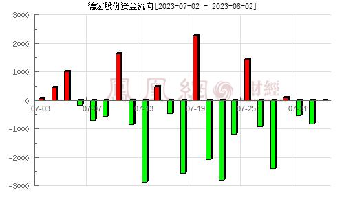 德宏股份(603701)资金流向分析图
