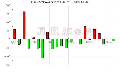 东方环宇(603706)资金流向分析图