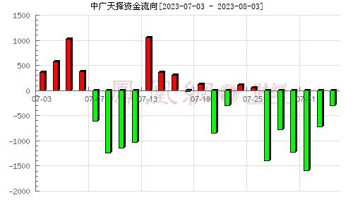 中广天择(603721)资金流向分析图