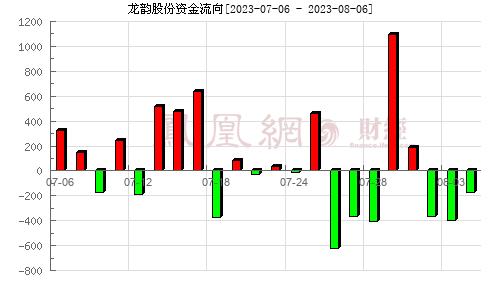 龙韵股份(603729)资金流向分析图