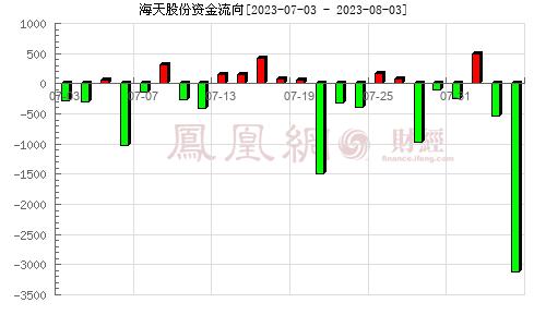海天股份(603759)资金流向分析图