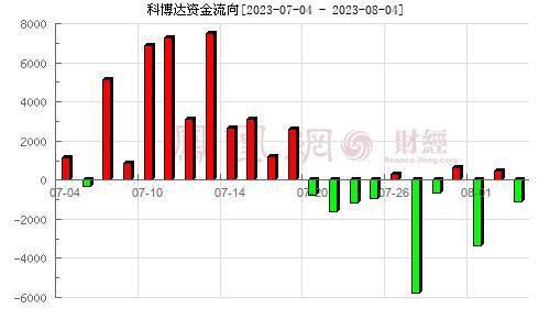 科博达(603786)资金流向分析图