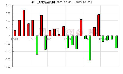 新日股份(603787)资金流向分析图