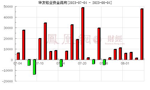 华友钴业(603799)资金流向分析图