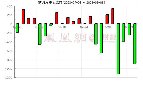 歌力思(603808)资金流向分析图