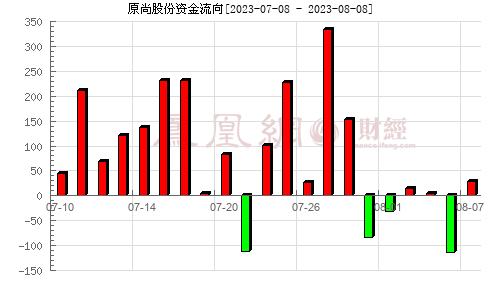 原尚股份(603813)资金流向分析图