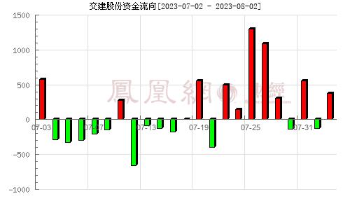 交建股份(603815)资金流向分析图