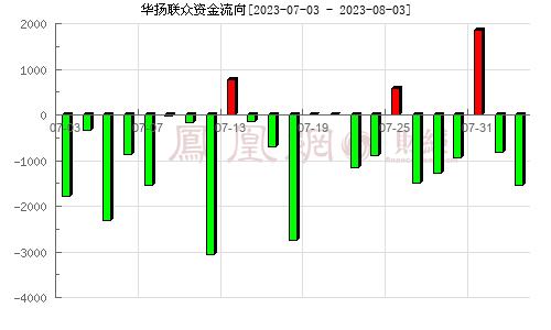 华扬联众(603825)资金流向分析图
