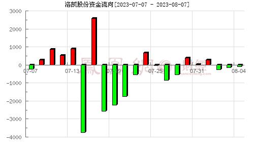 洛凯股份(603829)资金流向分析图