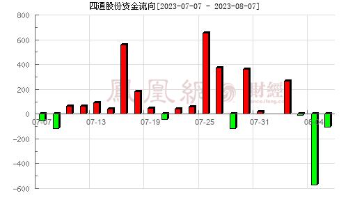四通股份(603838)资金流向分析图