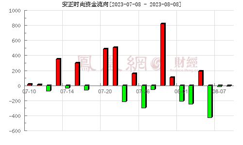 安正时尚(603839)资金流向分析图
