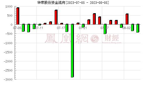 华荣股份(603855)资金流向分析图
