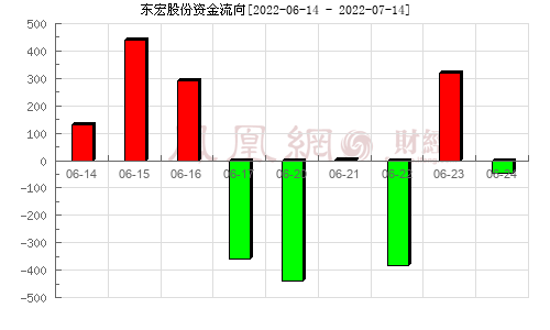 东宏股份(603856)资金流向分析图
