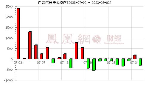 白云电器(603861)资金流向分析图