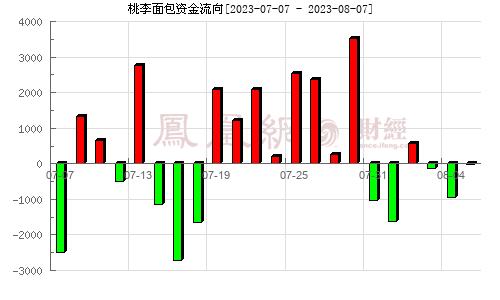桃李面包(603866)资金流向分析图
