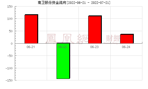 南卫股份(603880)资金流向分析图