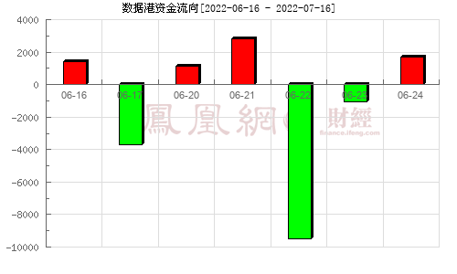 数据港(603881)资金流向分析图