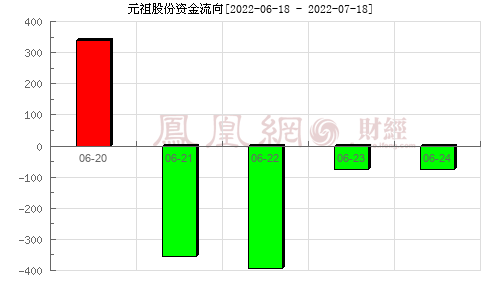 元祖股份(603886)资金流向分析图