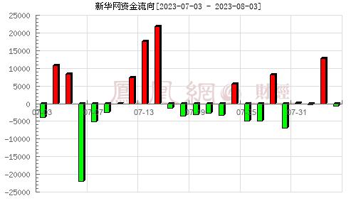新华网(603888)资金流向分析图