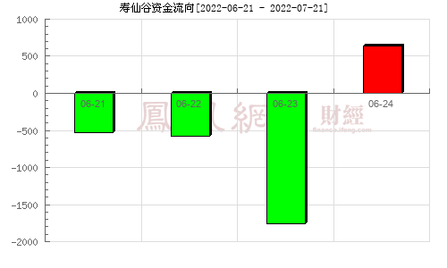 寿仙谷(603896)资金流向分析图