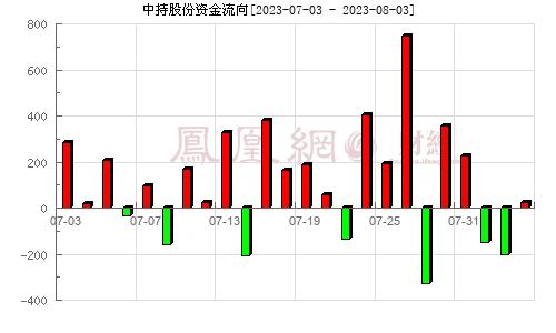 中持股份(603903)资金流向分析图