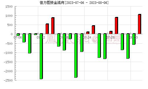 佳力图(603912)资金流向分析图