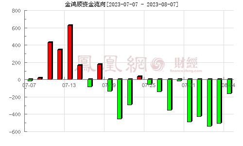 金鸿顺(603922)资金流向分析图