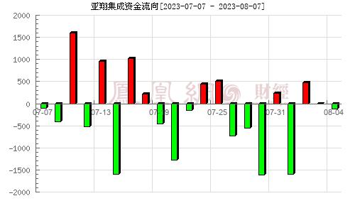 亚翔集成(603929)资金流向分析图