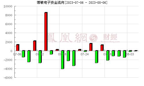 博敏电子(603936)资金流向分析图