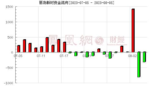 丽岛新材(603937)资金流向分析图
