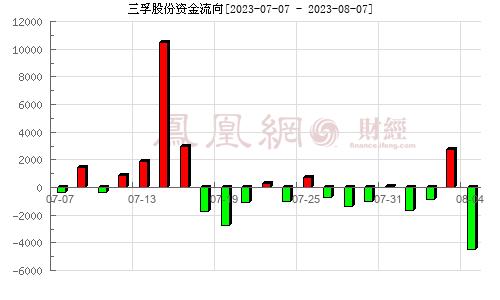 三孚股份(603938)资金流向分析图