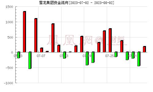 雪龙集团(603949)资金流向分析图