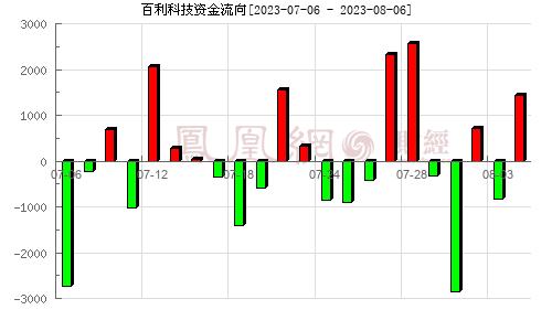 百利科技(603959)资金流向分析图