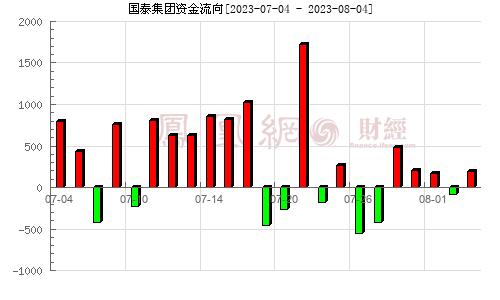国泰集团(603977)资金流向分析图